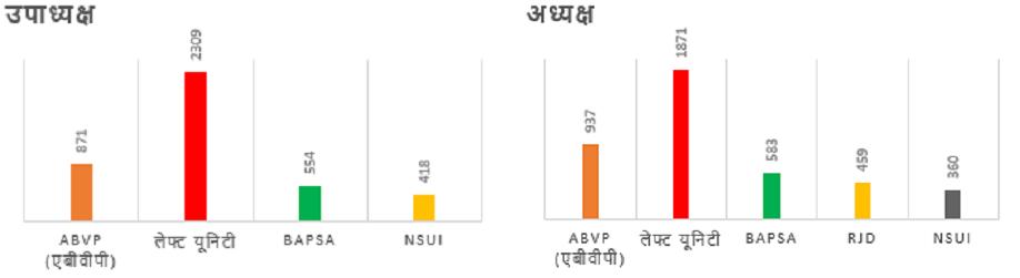 JNU छात्रसंघ चुनाव में चारो सीटों पर लेफ्ट यूनिटी ने जमाया कब्ज़ा - इंडी न्यूज़ IndiNews-JNU Election 2018 Votes Stats-Tally-jnu-student-union-election-results-left-unity-won-all-four-seats