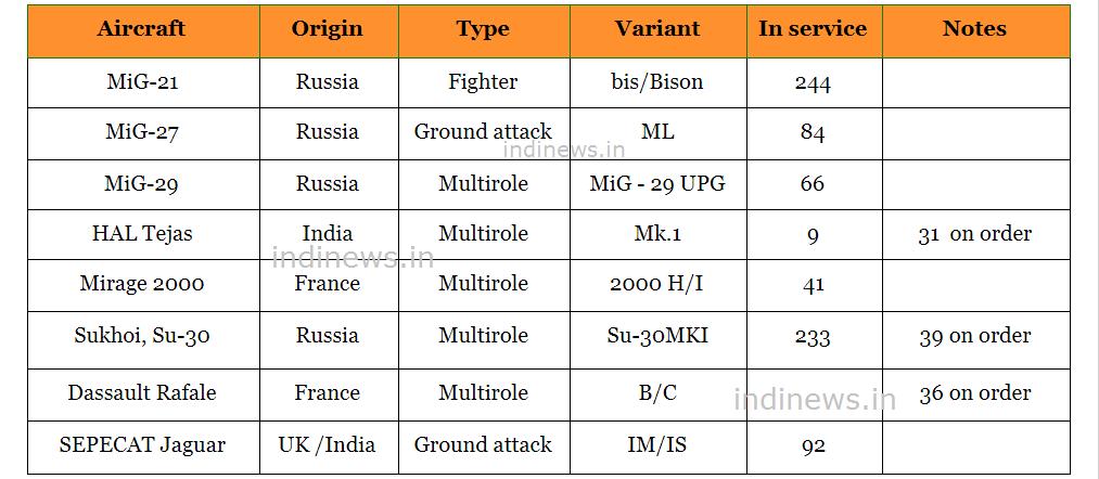 आसमान का रखवाला - भारतीय वायुसेना के कुछ प्रमुख लड़ाकू विमान-Frontline fighter aircraft-jet of Indian Air Force-IndiNews-इंडी न्यूज़