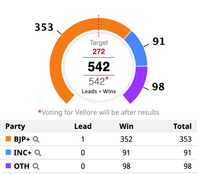 2019-loksabah-election-results-record-victory-of-modi-bjp-overthrew-congress-and-other-regional-parties